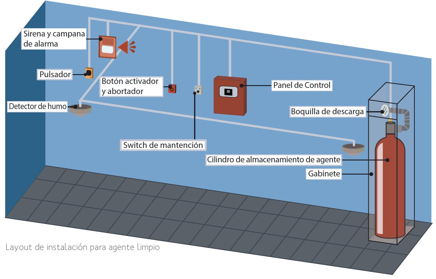 Sistema Gases Limpios